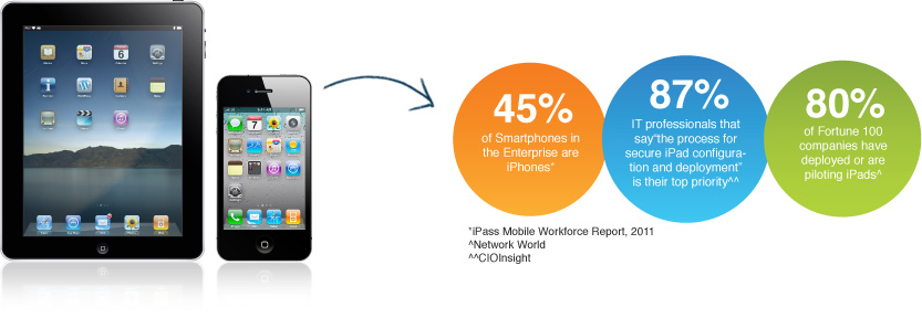 iPhone and iPad domanance in Enterprise industry showcases the importance of security